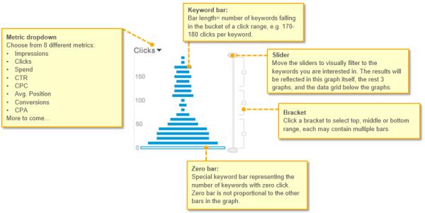 Bing Ads ra mắt công cụ quản lý sự phân bổ từ khóa